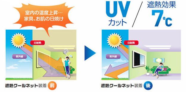 UVカット+遮熱効果