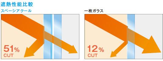 スペーシアクール遮熱性能比較